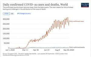 """Chief Science Officer for Pfizer Says Second Wave Was Faked on False-Positive COVID Tests, and that the """"Pandemic Is Over"""" Screen-Shot-2020-09-30-at-7.42.14-AM-300x188"""